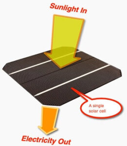 how work a solar cell in hindi